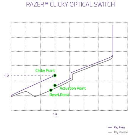 Optischer Schalter Kraftdiagramm des Razer Clicky (Lila)